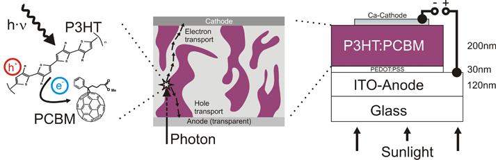 Kit Institute Of Thermal Process Engineeringthin Film